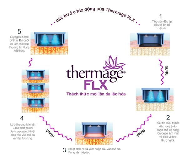 Các bước tác động của công nghệ trẻ hoá da Thermage FLX